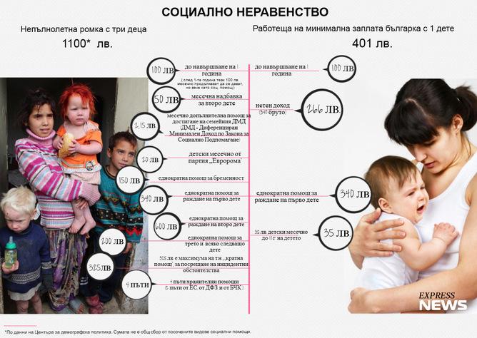 материнские пособия в Болгарии