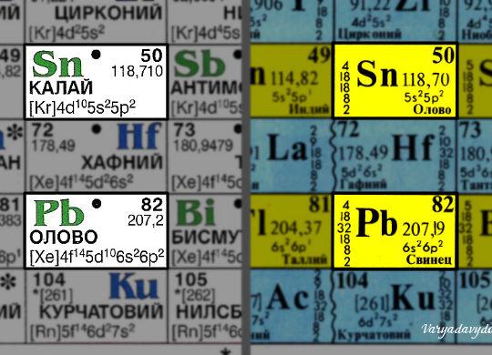 Болгарская таблица Менделеева