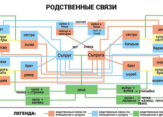 Родственные связи в Болгарии. Названия родственников