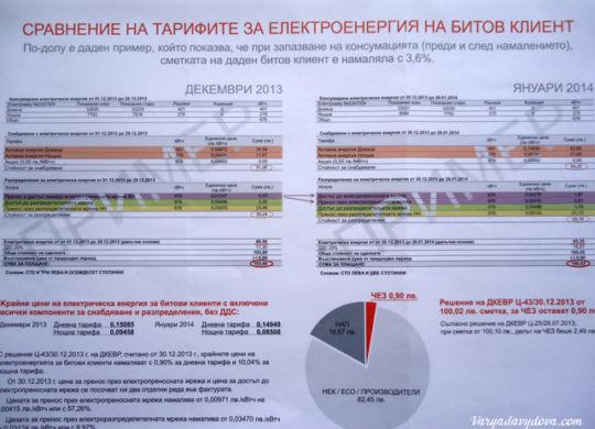 Электричество в Болгарии